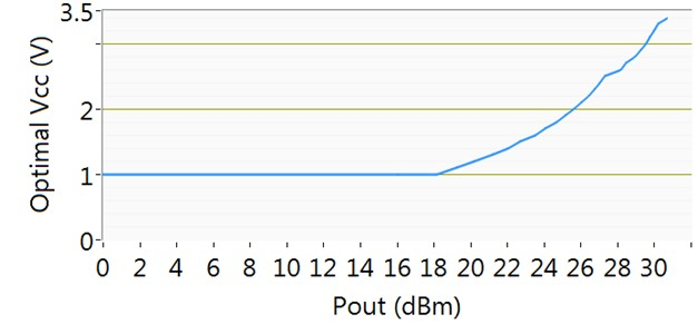 Optimal Vcc vs. power out lookup table