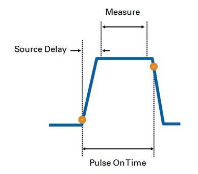 SMU generates a clean pulse