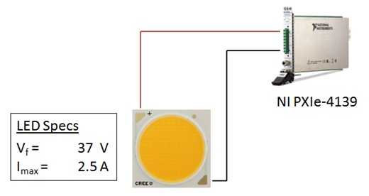 LED Characterization