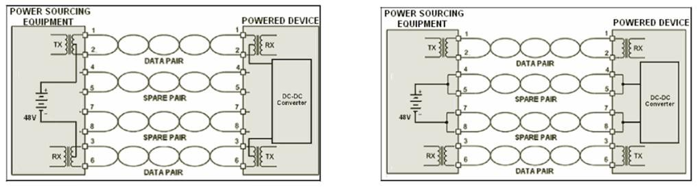 poe power wiring diagram save time and money with power over ethernet national instruments  power over ethernet