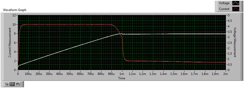 Waveform Graph
