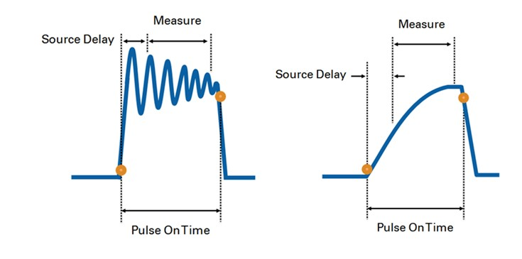 On left, the response is too fast, the output overshoots or becomes unstable. On right, the response is too slow, the SMU never reaches its desired output during the pulse on-time