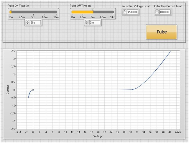 Graph showing an IV characterization of the high-power LED by using a sequence of 50 us pulses and gradually increasing the current to its maximum rating