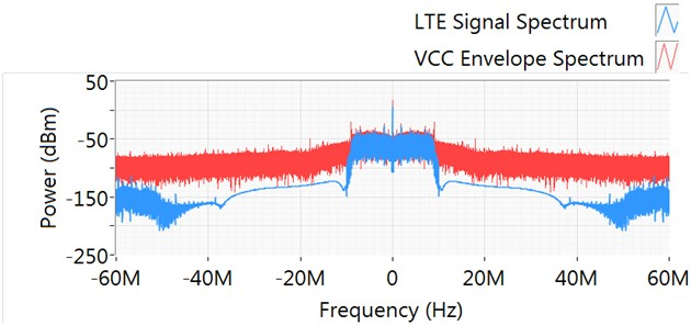 Spectra of 10 MHz LTE waveform and PAE optimized Vcc