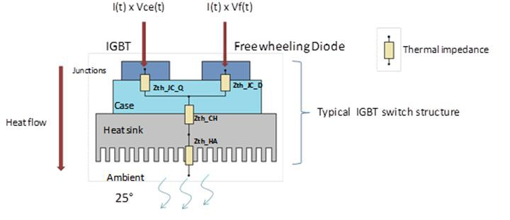 Thermal analysis of switch-mode