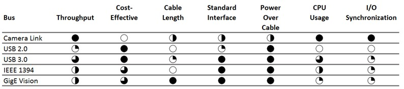 Choosing the Right Camera Bus - National Instruments on ethernet wire diagram, usb cord diagram, usb 4 wire colors, hdmi wire diagram, usb 4 pin diagram, usb 4 cable,