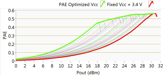 PAE vs. Pout across Vcc