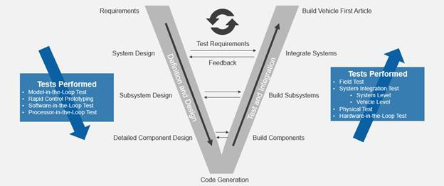 Design V with Development and Test Tasks