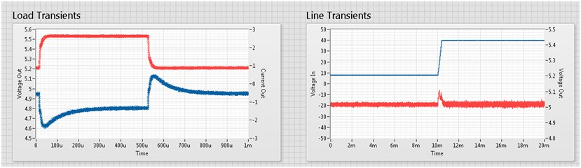 Load transients and line transients graph