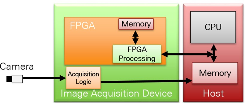 Introduction to FPGA Vision Using the NI Vision Development
