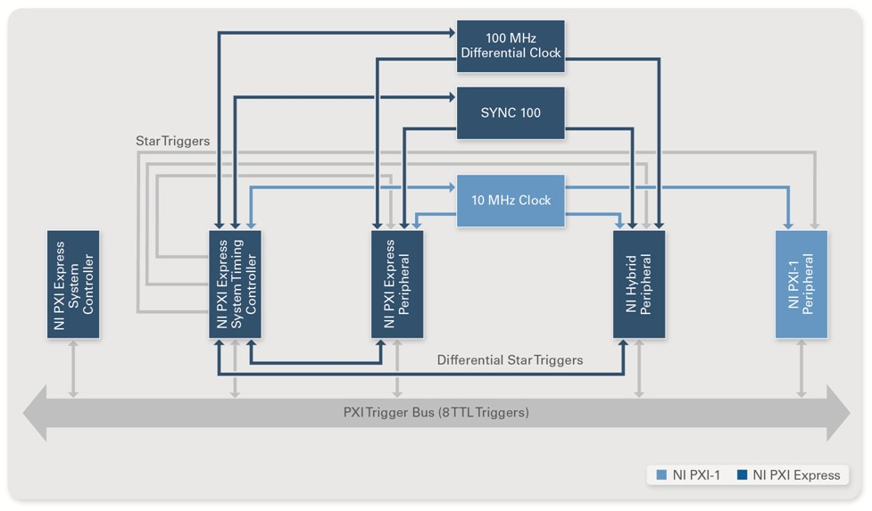 NI PXI Timing and Synchronization Design Advantages