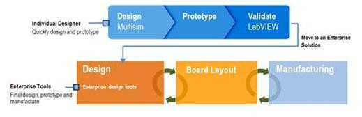 PCB Design Fundamentals: Prototyping and the PCB Design Flow