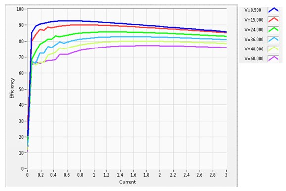 Power efficiency of the DC-DC converter graph