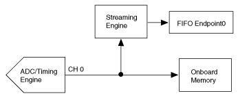 PXIe-5622 IF 디지타이저로 P2P 스트리밍