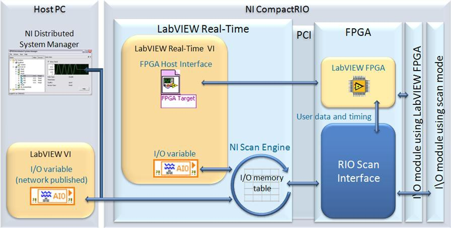 Understanding NI CompactRIO Scan Mode - National Instruments