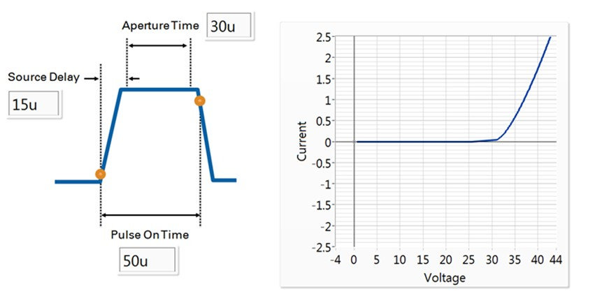 This graph shows the SMU sweeping from 0 to 2.5 A, and measuring the voltage and current at each point of the sequence