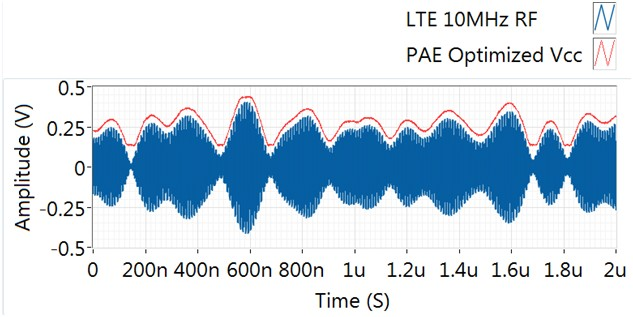 PAE optimized Vcc tracking RF
