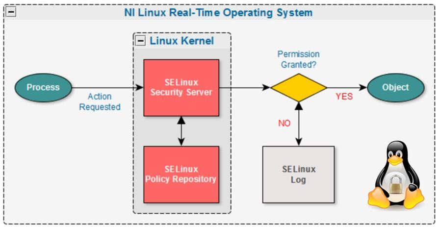 Security-Enhanced Linux Decision Process