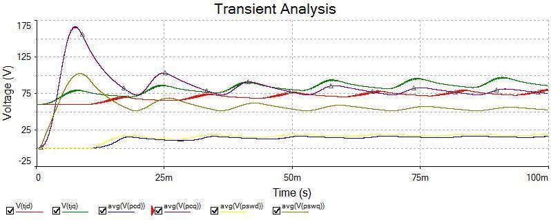 Transient Analysis