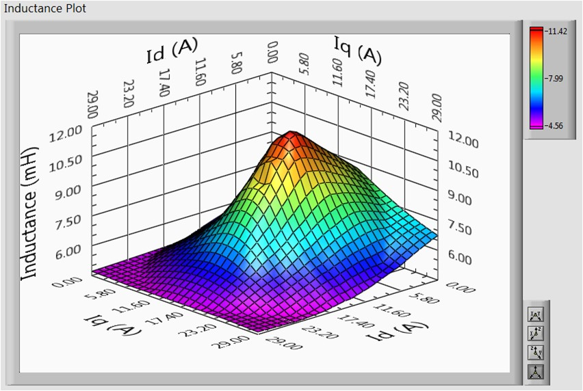 A surface plot of the D-Q inductance values of a motor over the operating range