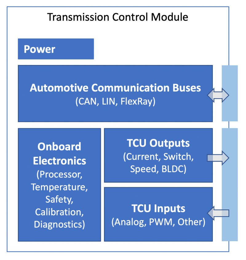 Building Flexible, Cost-Effective ECU Test Systems
