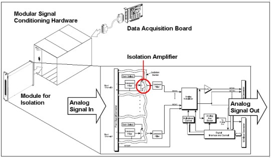 Isolation Technologies for Reliable Industrial Measurements