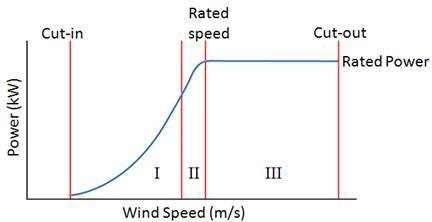 Wind Turbine Control Methods - National Instruments