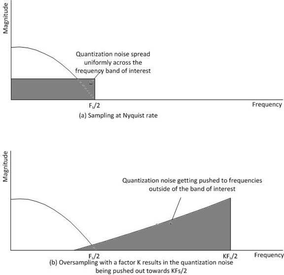 quantizationNoiseShaping