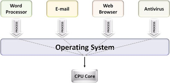 Single-core systems enable multitasking operating systems
