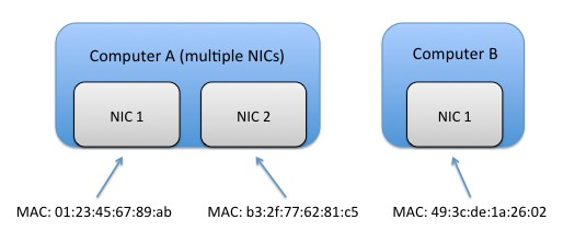 Best Practices For Using Multiple Network Interfaces Nics With Ni Products Ni