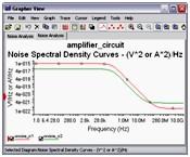 Noise spectral density curves