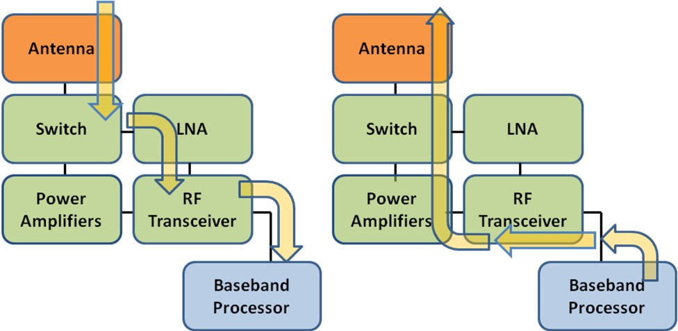 MIPI RFFE Communication for RF Semiconductor Devices