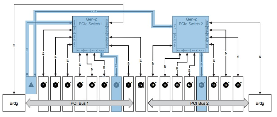 Module placement in the chassis routes data through the host controller
