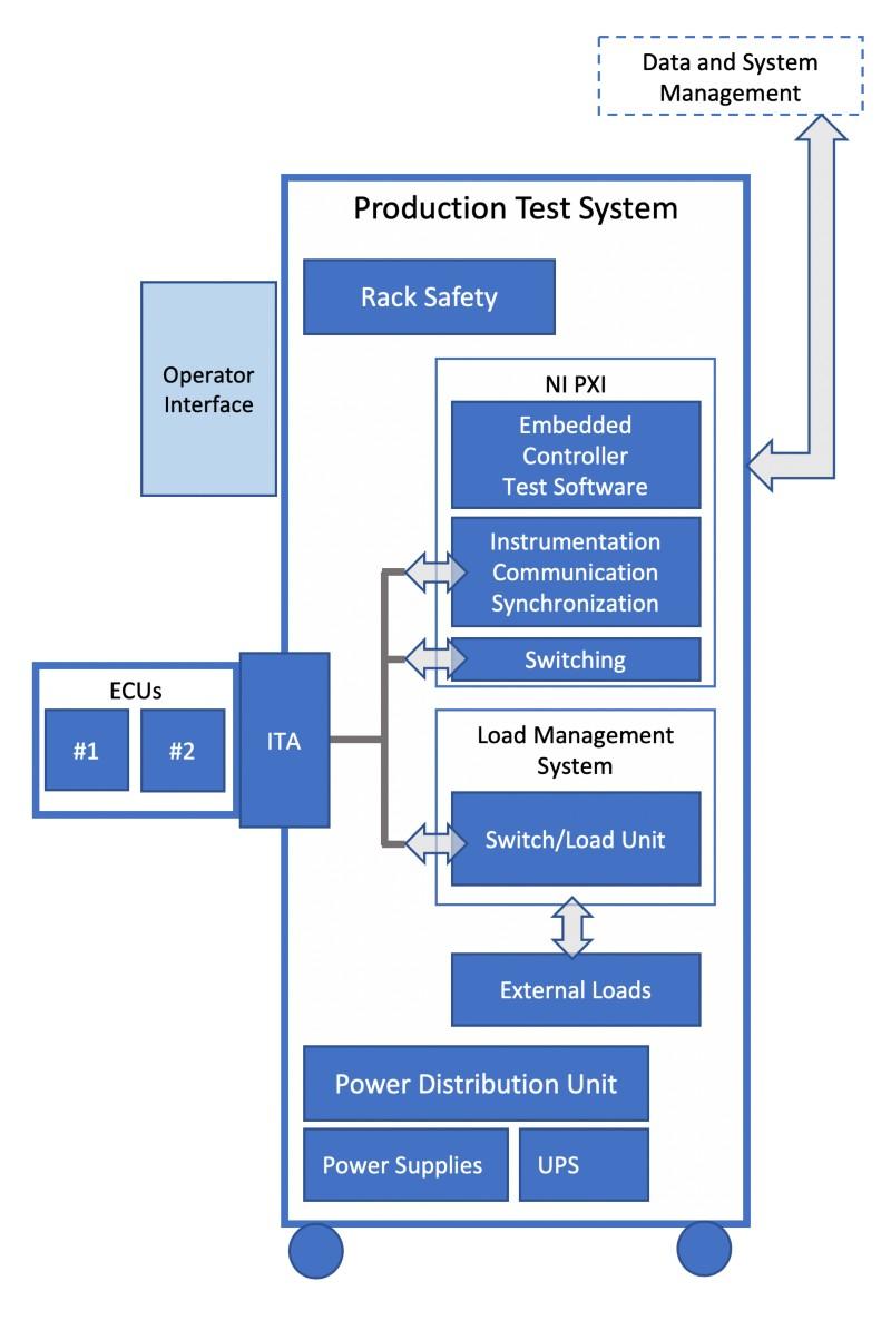 Building Flexible, Cost-Effective ECU Test Systems