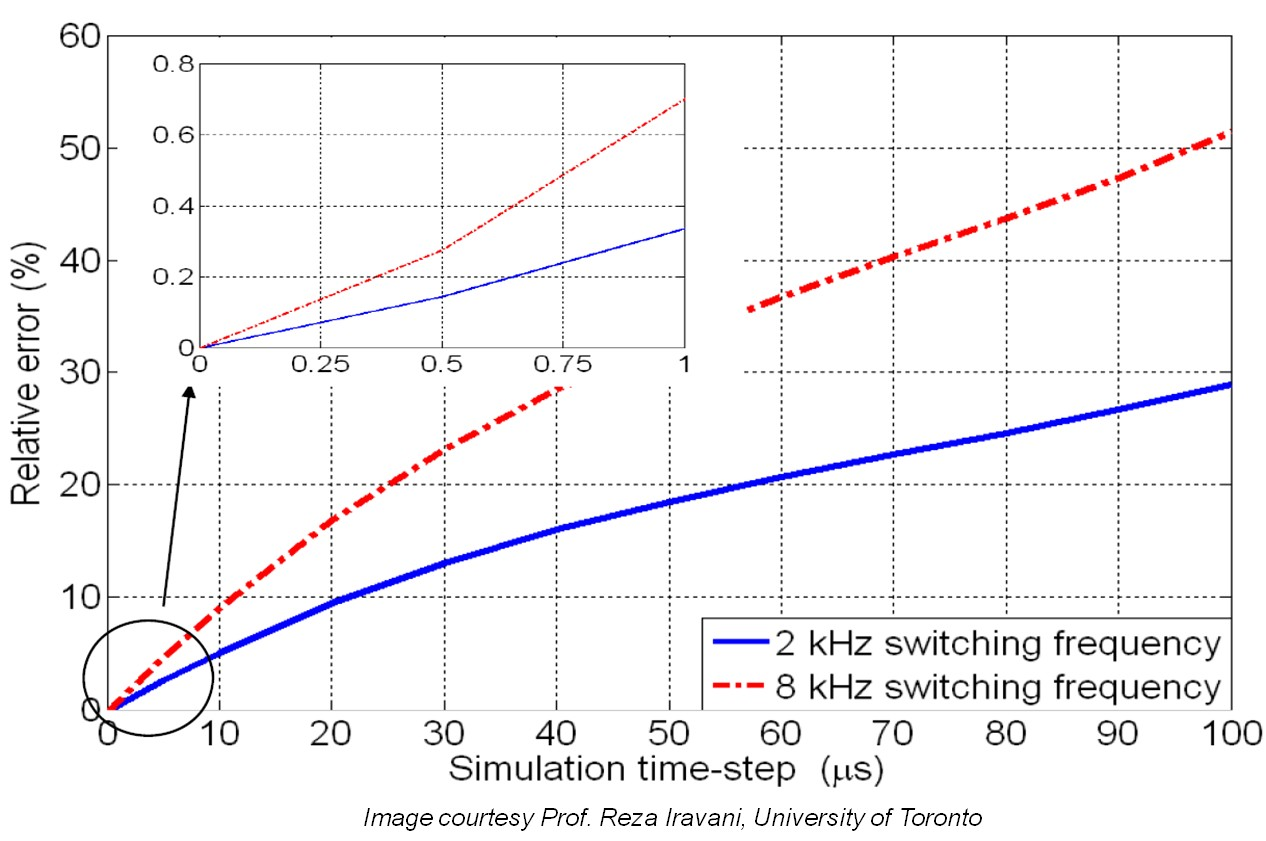 Relative simulation error of a power electronics system in response to a PWM signal