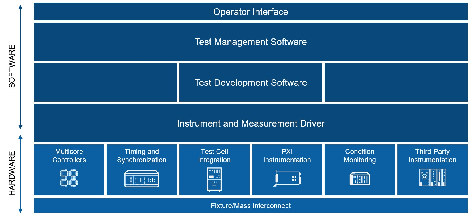 Software Defined Automated Test Architecture