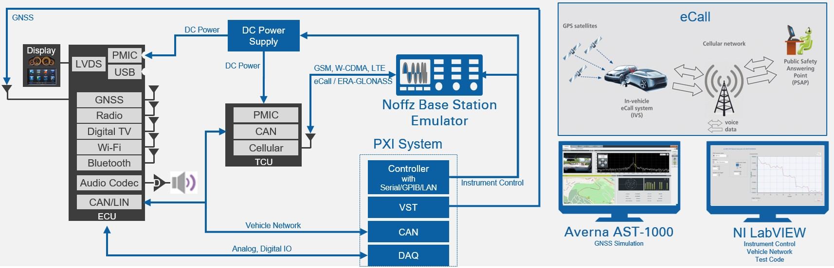 Telematics Test System Diagram