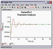 Transient Analysis results