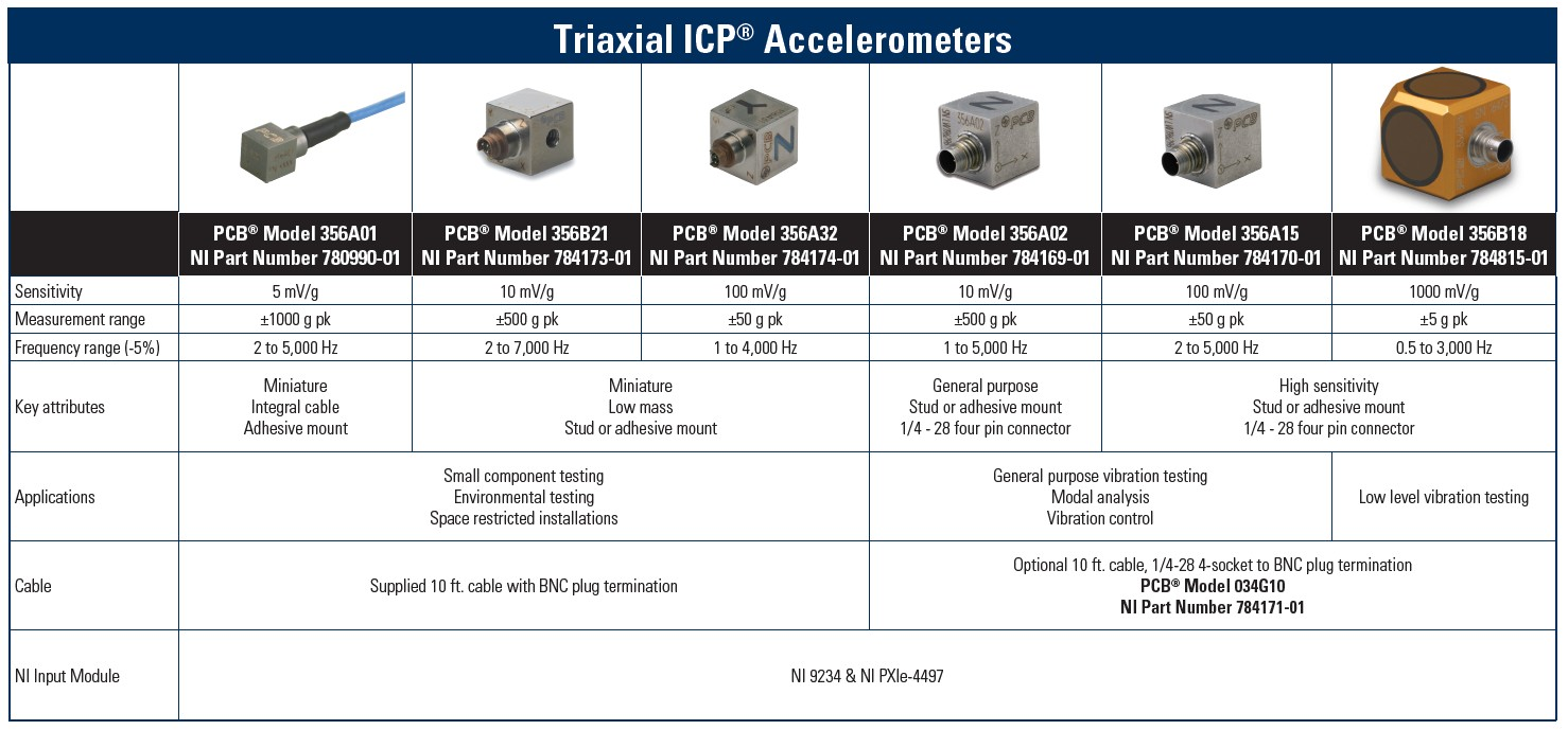 Measuring Vibration with Accelerometers - National Instruments