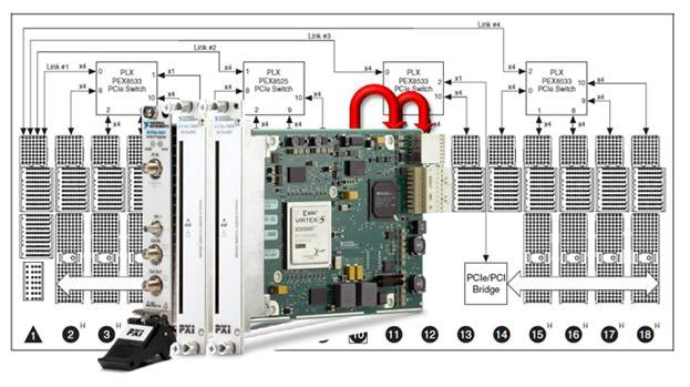 A PXIe-5622 digitizer streams data to two PXI Express FlexRIO FPGA modules