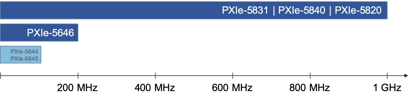 The mmWave VST offers 1 GHz of instantaneous RF bandwidth with excellent measurement accuracy.