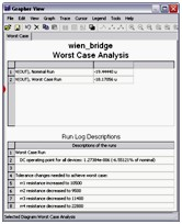 Worst Case Analysis results