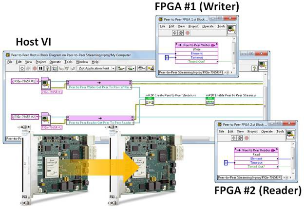 Peer-to-peer streaming between two FlexRIO FPGA modules and the associated software